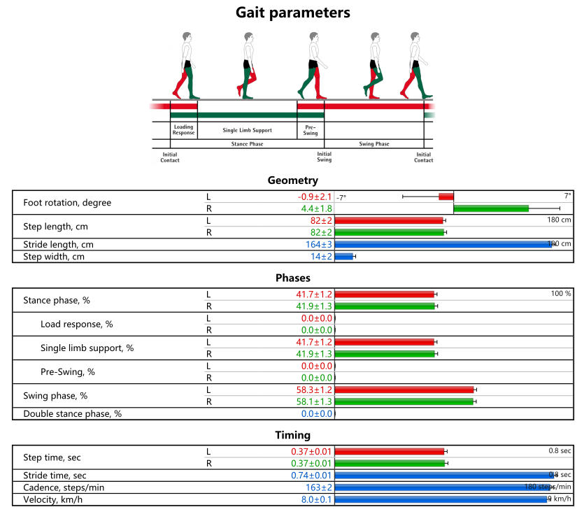 the gait parameters feature of the zebris treadmill